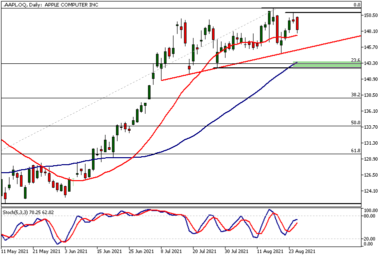 AAPL.OQDaily 26 08