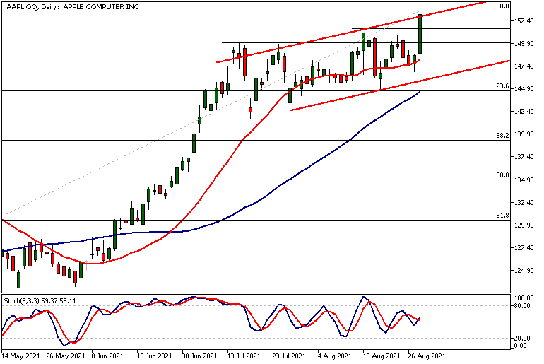 AAPL.OQDaily 31 08