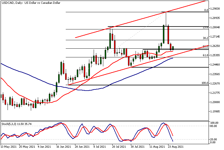USDCADDaily 25 08