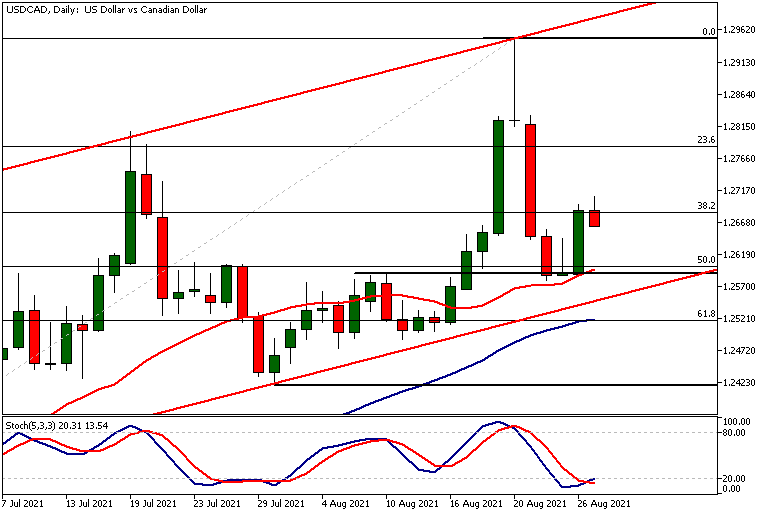 USDCADDaily 27 08