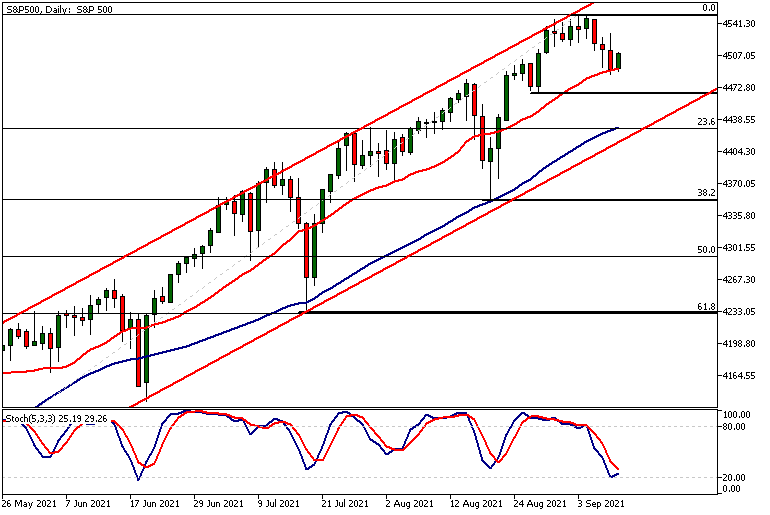 SP500Daily 09 10