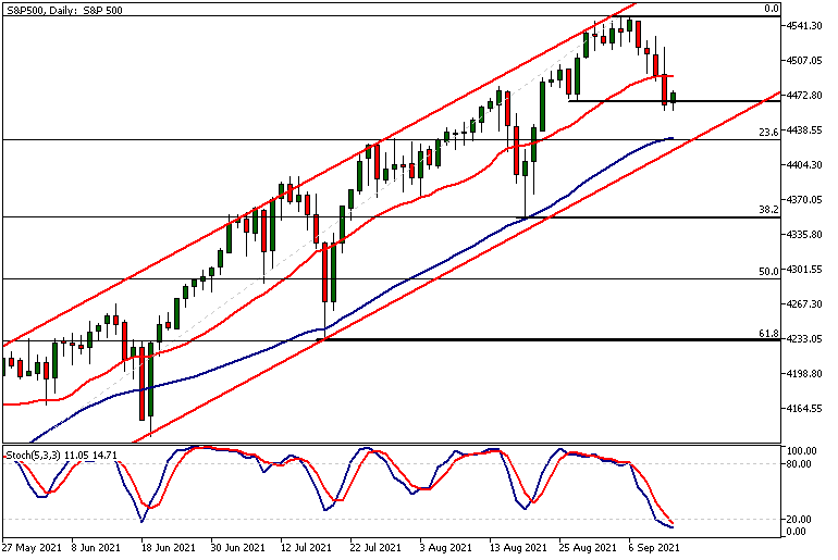 SP500Daily 09 13
