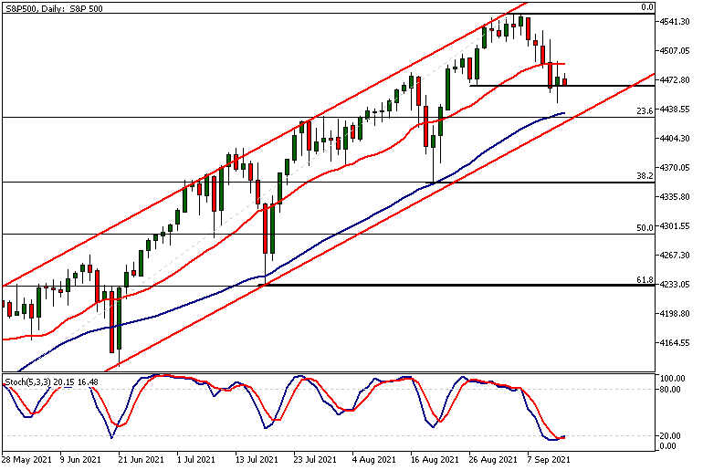 SP500Daily 14 09