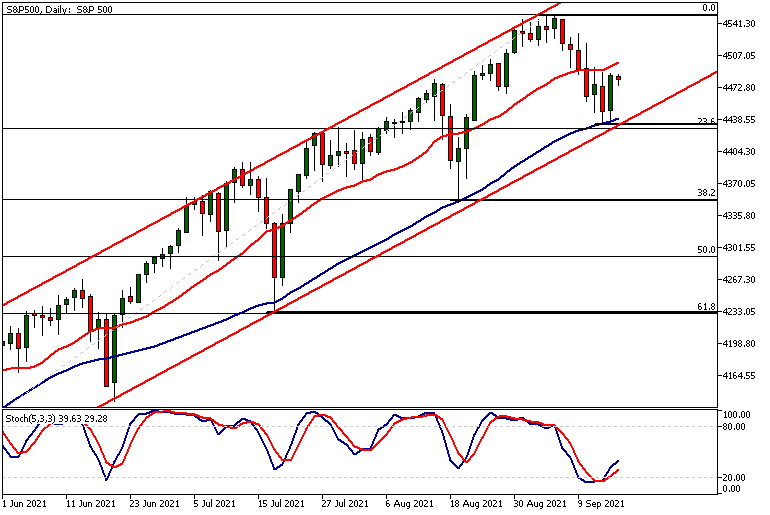 SP500Daily 16 09