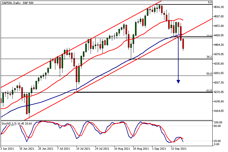 SP500Daily 20 09