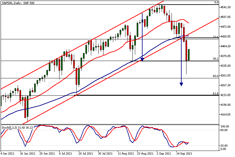 SP500Daily 21 09