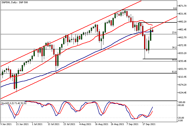 SP500Daily 24 09