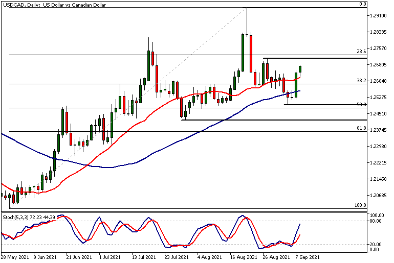 USDCADDaily 09 08