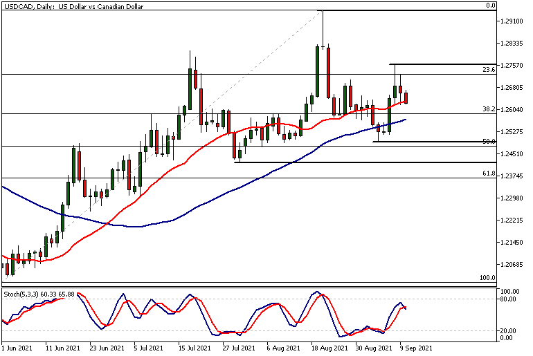 USDCADDaily 09 10