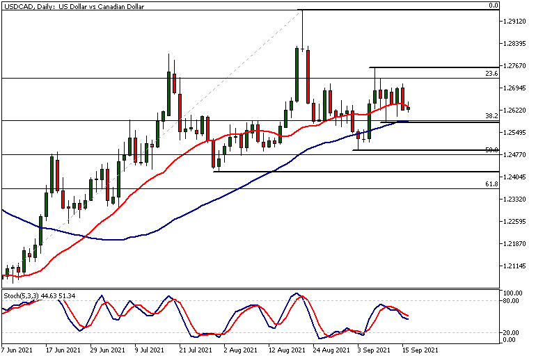 USDCADDaily 16 09